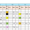 【データ分析】2018/09/09-中山-11R-京成杯AH芝1600