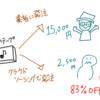 テープ起こしは時給1,000円以上は稼ぐべき在宅ワークである