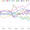 【株 FX】米金利低下とFRB利下げ観測でドル下落。独禁法調査準備でアルファベットとアップルは下落。