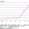 日本の高等教育機関における教員と事務職員(3)
