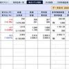 日本株の保有銘柄は海面まであと少しも、米国保有銘柄が不調に…