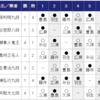 藤井聡太七段、最年少タイトル挑戦まであと1勝