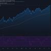 2021-7-13 週明け米国株の状況