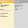 【FY2021 3Q】スマホアプリ開発の技術調査報告
