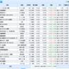 米国株、日本株と資産運用結果(2020.12.12)