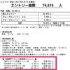 神戸マラソン チャレンジ枠の抽選倍率