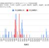 【情報】コロナウイルス感染者情報(グラフ)8/25現在 神奈川県小田原市周辺