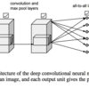 要約: Using Deep Learning to Reveal the Neural Code for Images in Primary Visual Cortex