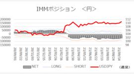 「円ネットショート小幅に減少」【今週のIMMポジション】2021/9/27