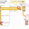 DNSシンクホールが明かす、日本を狙う標的型攻撃の実態