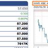 HSBC下落中!香港市場、ベトナム市場も!