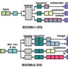 RISC-Vのアウトオブオーダ実装 BOOM v2の内部構成