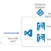 大きな組織において、Visual Studio Team ServicesをAzure ADベースで使いたい