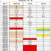 FX サイクル理論 今後の戦略(5/11~)
