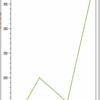Xamarin.Formsでグラフを描こう(OxyPlot)