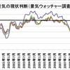 【年末企画】2008年の経済情勢を振り返る(1)〜実体経済と景気動向〜