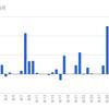 【3ヶ月目】FX自動売買-AVANCER EA-月間収支2017年8月