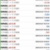 【 3月 3日】FX自動売買記録:ユーロドル