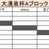 【対戦結果報告記事】大湧泉杯【シングル66】
