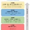 体癖心理学講座(2019&20冬)