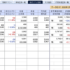 日本株は一瞬ヒヤリも、保有銘柄はまずまず好調に推移中…