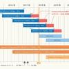 半期チャネルWindows Server SACのサポート期間・サポート終了期間(バージョン1809リリース時点)
