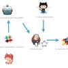 iOSアプリのサブミット自動化と証明書管理の効率化