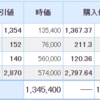 サイボウズが上昇。そして11月の投資結果