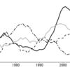 折れ線グラフの端っこにラベルを付けるやつ(ggplot2)