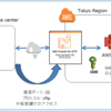 S3がSFTP連携可能な AWS Transfer for SFTP を使ってみる