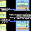 STL/CLR の仕組み