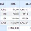 日本株はほぼ変化なし。米国株は上昇。そしてリップルは・・・