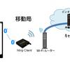 DG-PRO1RWS 内蔵WiFI Ntrip クライアント ほか