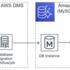 RDS for MySQL5.6 から Aurora(MySQL 5.6 互換)へ移行しました