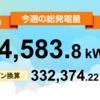 8/23〜8/29の総発電量は14,583.8kWh(目標比103%)でした!