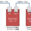 ArduinoやラズパイでEtherCAT