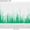 R言語でツイート数の推移をグラフにする