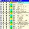 函館スプリントステークス 先行予想&出走馬分析
