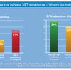 IT業界で働く女性は無視できない勢いで減っているらしい