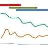ggplot2で臨床経過図を、簡単に作成する