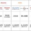 日本通信、ドコモ新プラン対抗 16GB&70分無料通話で1,980円「SSDプラン」
