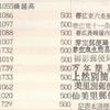 郵便局めぐり・まとめ/通帳ゴム印 10冊目 1378局~1465局