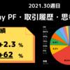 今週My PFは【+2.3%】2021年week 30の米国株資産推移