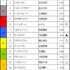 関屋記念 & エルムステークス予想 2017/08/13(日)