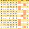 【toto940回】【結果】2等当選