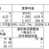 日本信号 21年3月期2Q決算短信 概要