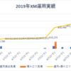 実録!FXの一年間の資産運用結果報告(2019年)