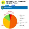 お米の嫌いな2%の日本人のごはんのお供