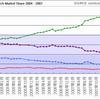 米国 検索エンジンシェアの推移 (2004年8月~2007年10月)、米comScore