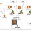 マイクロサービスのロギングベストプラクティスとGoの実装の場合
